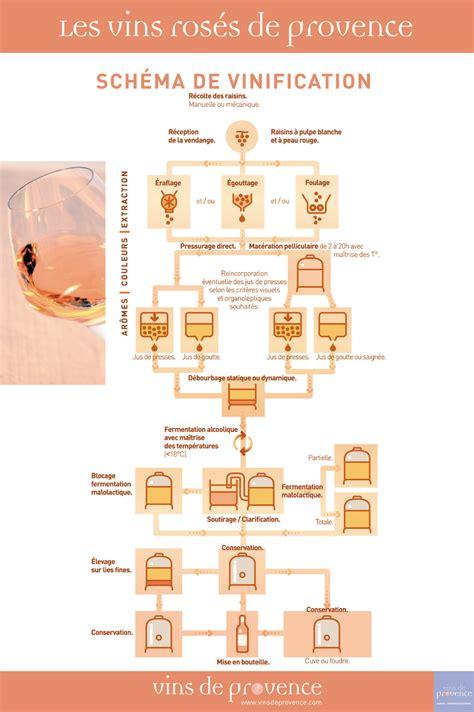 vins ros 233 s de provence sch 233 ma de vinification cuisine et vins viticulture et vinification