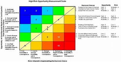 Opportunity Risk Scale Decision Them