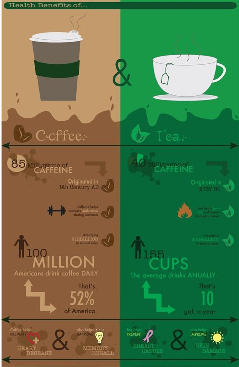 This subreddit is for discussion of beverages made from soaking camellia sinensis leaves (or twigs) in water, and, to a lesser extent, herbal. Coffee VS Tea