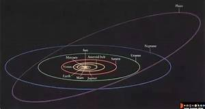 What is there beyond Pluto's orbit in our solar system ...