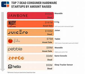 Hardware Is Hard So How Can Consumer Hardware Startups
