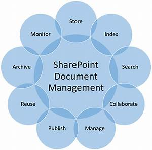 Sharepoint document management services imaginet 1200 for Documents management in sharepoint