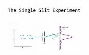 Heisenberg U0026 39 S Uncertainty Principle