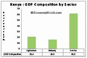 Kenya Economic Structure   Economy Watch
