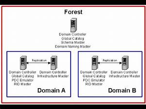 Schlaraffia Active Move 2 : active directory fsmo roles in windows youtube ~ Bigdaddyawards.com Haus und Dekorationen