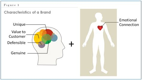 Chapter 2  Positioning And The Brand  Matthews On Marketing