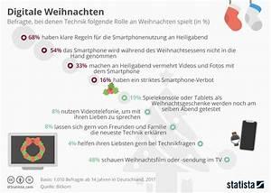 Was Ist Heiligabend : infografik digitale weihnachten die do 39 s und dont 39 s statista ~ One.caynefoto.club Haus und Dekorationen
