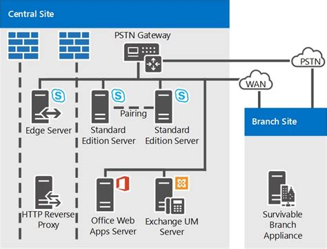 Reference Topologies For Skype For Business Server