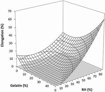 Humidity Relative Gelatin Chitosan Films Strength Tensile