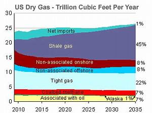 What is Shale Gas?
