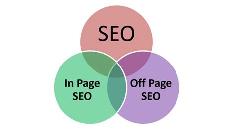 What is SEO? How it Work and Factor affecting