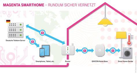 Telekom Smart Home Kosten by Telekom Pr 228 Sentiert Magentaeins 12 0 Entertaintv Mit Uhd