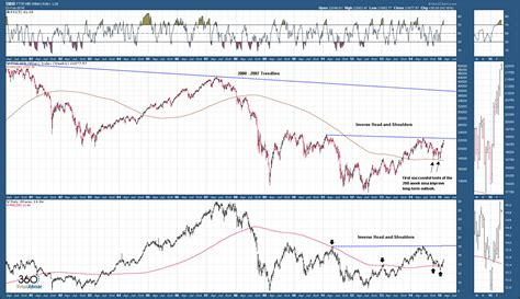 Why The Italian Stock Market Is Readying For Liftoff - See ...