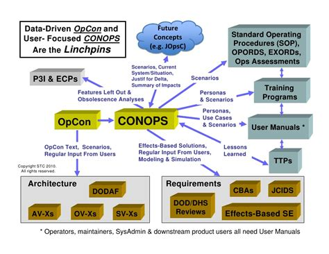 conops template technical conops concepts technical training course sler
