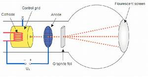 Schematic Diagram Of A Diffraction Tube  Photocredit  Cern