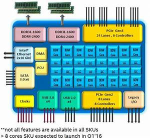 Intel Blunts Arm Assault With Expanded Xeon D
