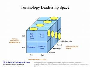 Technology Leadership Space Matrix Diagram