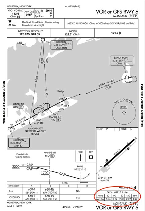 instrument flight rules - Why is a clock necessary for IFR