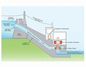 Hydroelectric Generation