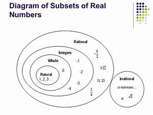 Diagram Real Numbers Image collections - How To Guide And ...