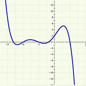 The Graph Of F X