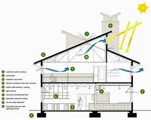 20 Pictures Energy Efficient House Design On Ideas Plans ...