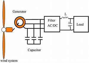 Regulation Of The Excitation Reactive Power Of The