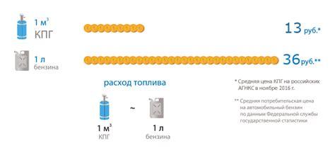 Состав и свойства природных газов . содержание страницы