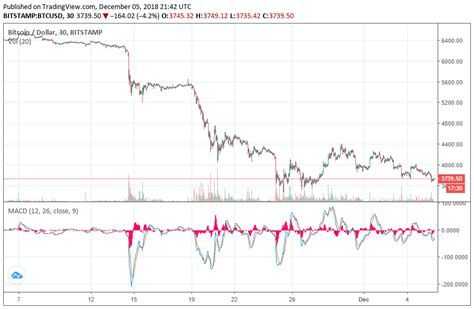 What is the bitcoin stock symbol or ticker? Bitcoin Value Will Seemingly Fall to $1,500: Bloomberg ...