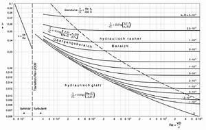 Reynoldszahl Berechnen : reynoldszahl str mung berechnen ~ Themetempest.com Abrechnung