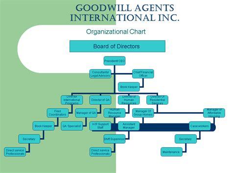international business international business organizational chart goodwill agents international