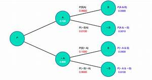 Probability Tree Diagrams Using D3 And Javascript  U2013 Harry