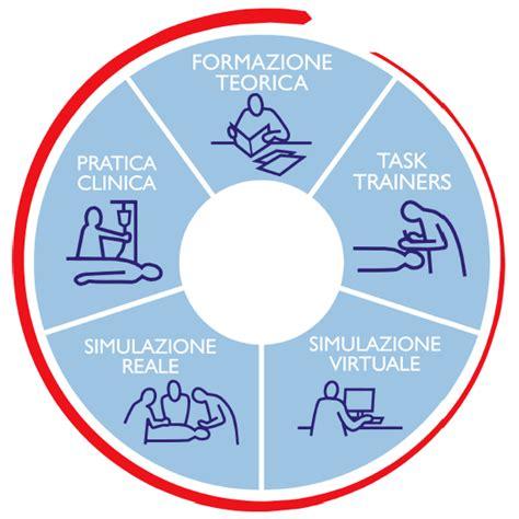 Test Specialistica Infermieristica - esiste dunque un ruolo per la simulazione infermieristica