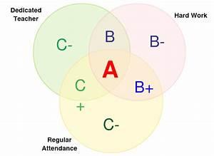 31 Venn Diagram Examples 3 Circles