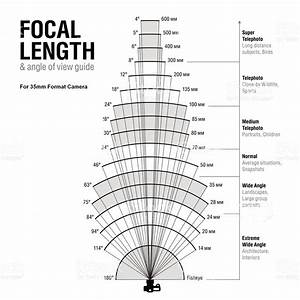 Camera Lens Angle Of View Chart Large Format Focal Length