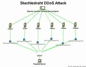 File Ddos Stachledraht Attack Png