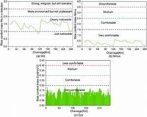 Comparison Of Three Different Ride Comfort Indices In
