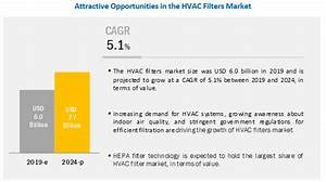 HVAC Filters Market Global Forecast to 2024 ...