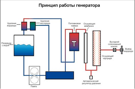 Генератор водорода инструкция + схемы . новый мир