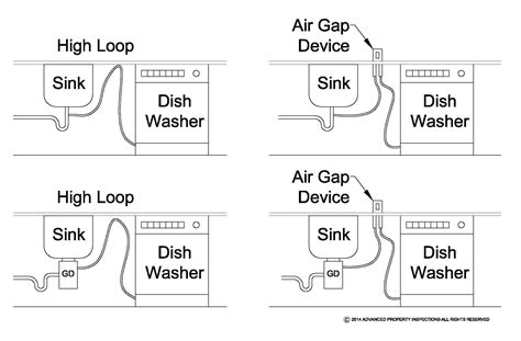 Dishwasher High Loop Air Gap Devices Racine Home