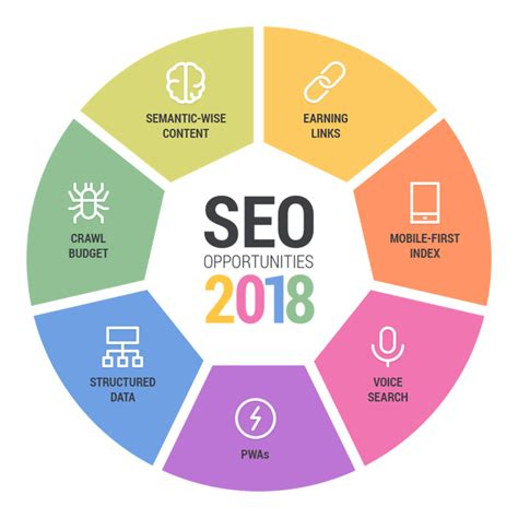 What Is Web Seo - seo opportunities of 2018 and how they can help your business