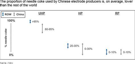 needle coke market  pressure      sight