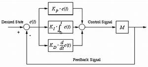 Figure 1  Block Diagram Of Pid Controller   A Review On