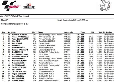 Aleix espargaro tampil gemilang di tes hari pertama motogp 2021 di sirkuit losail. Hasil Kombinasi Tes MotoGP Qatar 2020: Giliran M1 Vinales ...