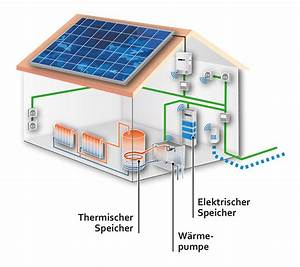 Photovoltaik Speicher Berechnen : zsw pv speicher und eigenverbrauch ~ Themetempest.com Abrechnung