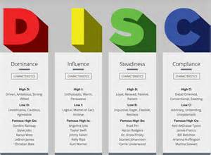 Disc Assessment Letters