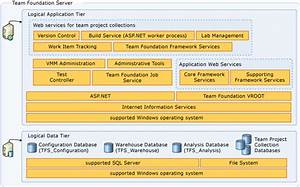 Team Foundation Server Architecture