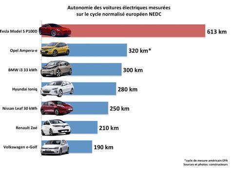 si鑒e auto comparatif comparatif vehicule electrique dm service