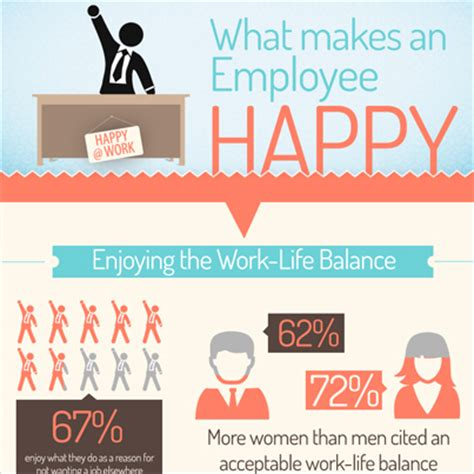 What Makes An Employee Happy At Work On Socialrougeca