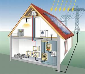 Photovoltaik Speicher Berechnen : solarstromspeicher technologie ~ Themetempest.com Abrechnung
